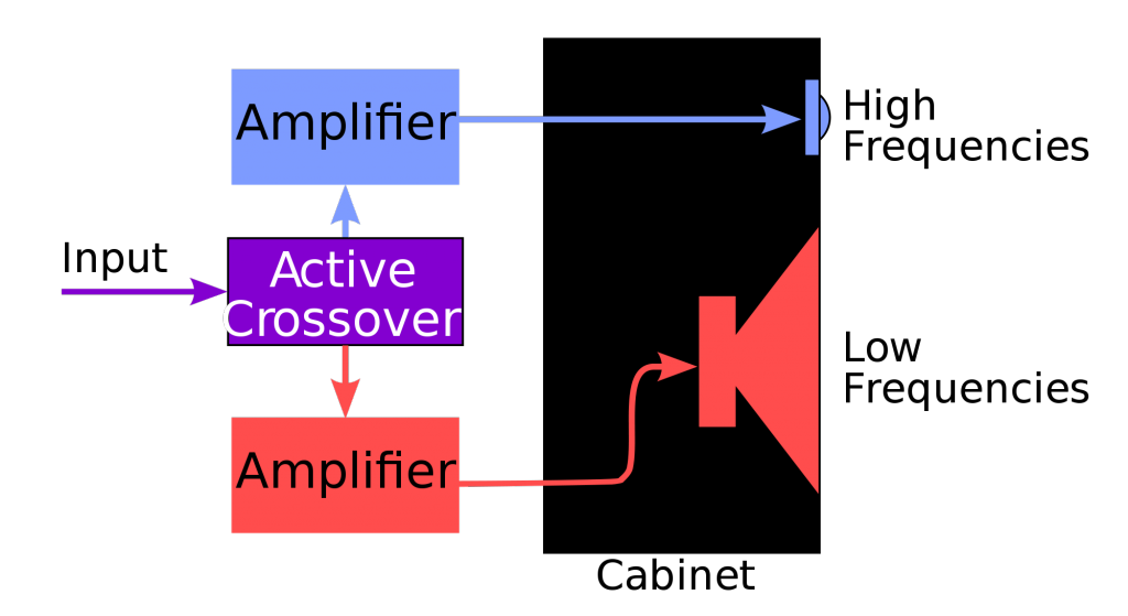 active dsp crossover